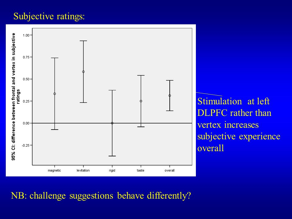 Subjective ratings: Stimulation at left DLPFC rather than vertex increases subjective experience overall.