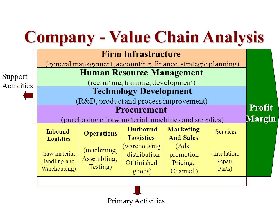 value chain and benchmarking in company analysis Cassava market and value chain analysis, ghana case study cassava production and value chain dadtco dutch agricultural development and trading company.