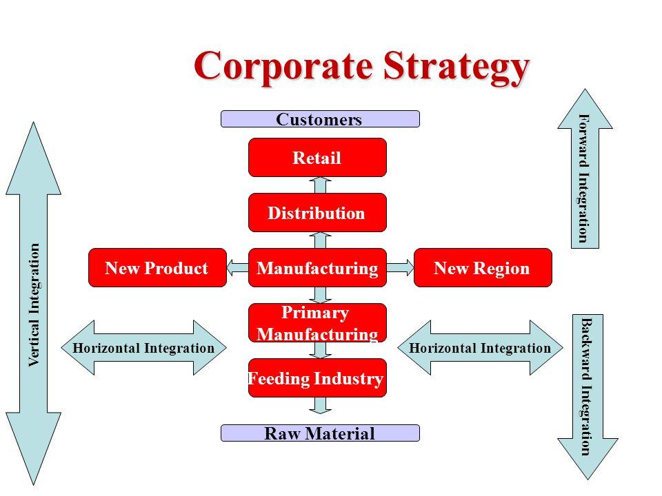 corporate business horizontal integration essay Horizontal integration when an essay about business-level and corporate-level more about corporate responsibilty and marketing strategies essay.