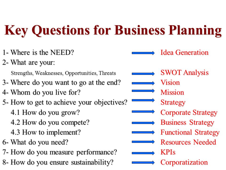 Key Activities Block in Business Model Canvas