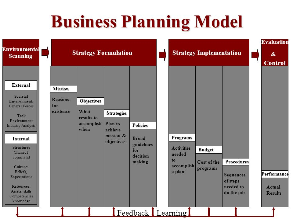 reasons designed for forming the enterprise plan