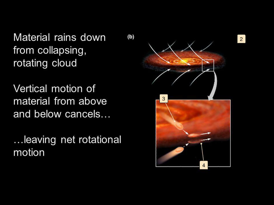 Material rains down from collapsing, rotating cloud