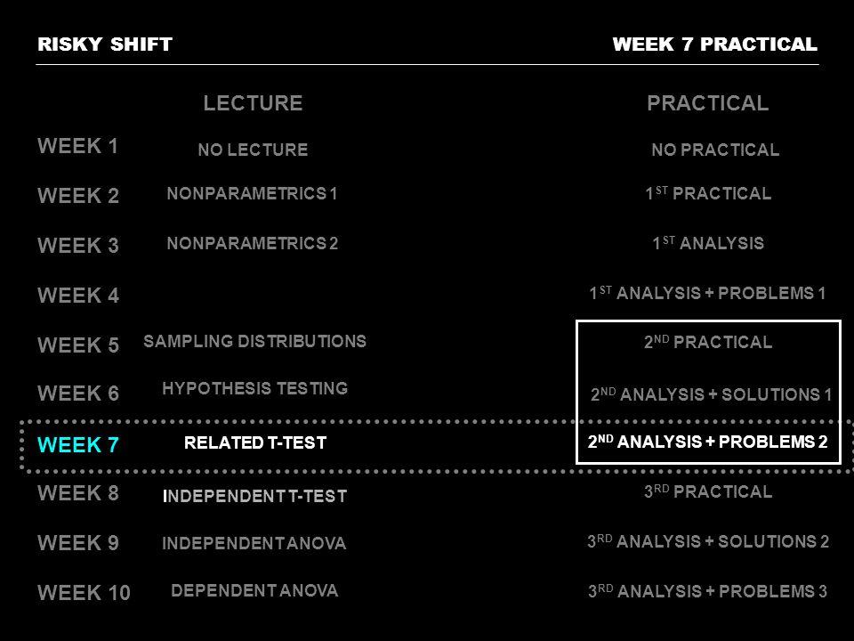 LECTURE PRACTICAL WEEK 1 WEEK 2 WEEK 3 WEEK 4 WEEK 5 WEEK 6 WEEK 7