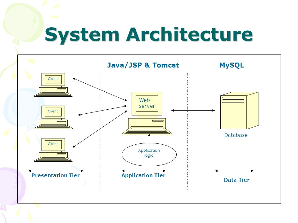 Seva healthcare software ppt video online download for Architecture java
