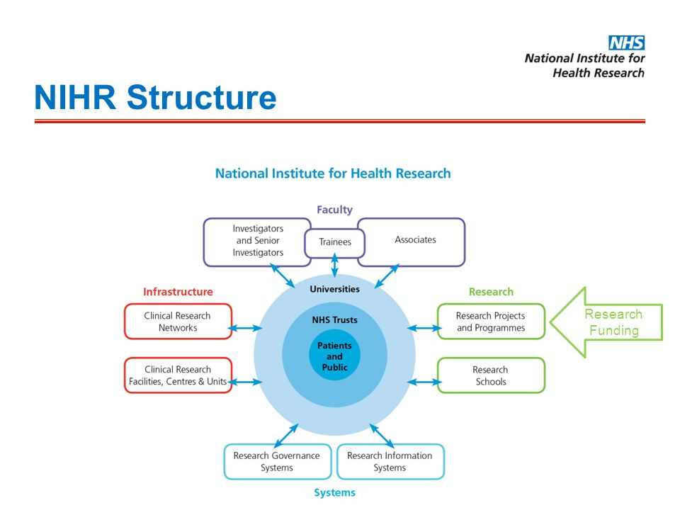NIHR Structure Research Funding