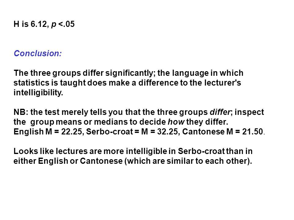 H is 6.12, p <.05 Conclusion: