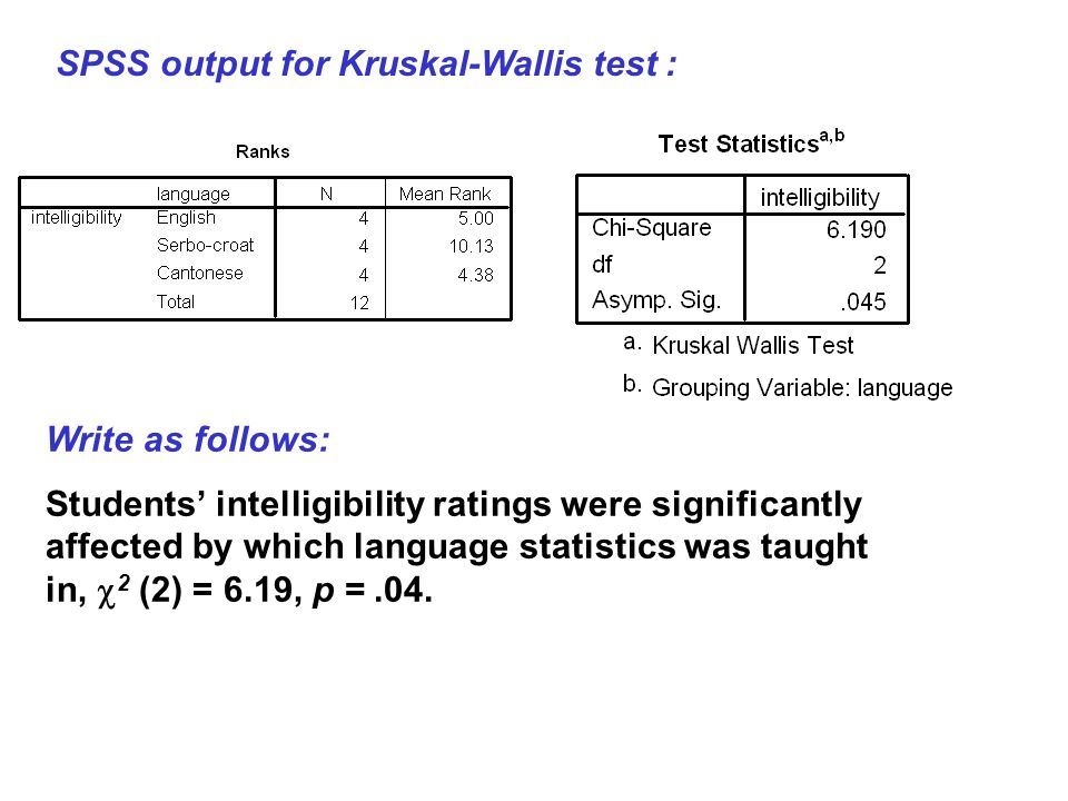 SPSS output for Kruskal-Wallis test :