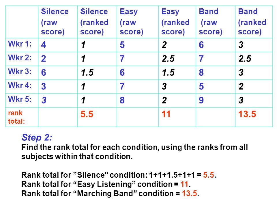 4 1 5 2 6 3 7 2.5 1.5 8 9 5.5 11 13.5 Step 2: Silence (raw score)