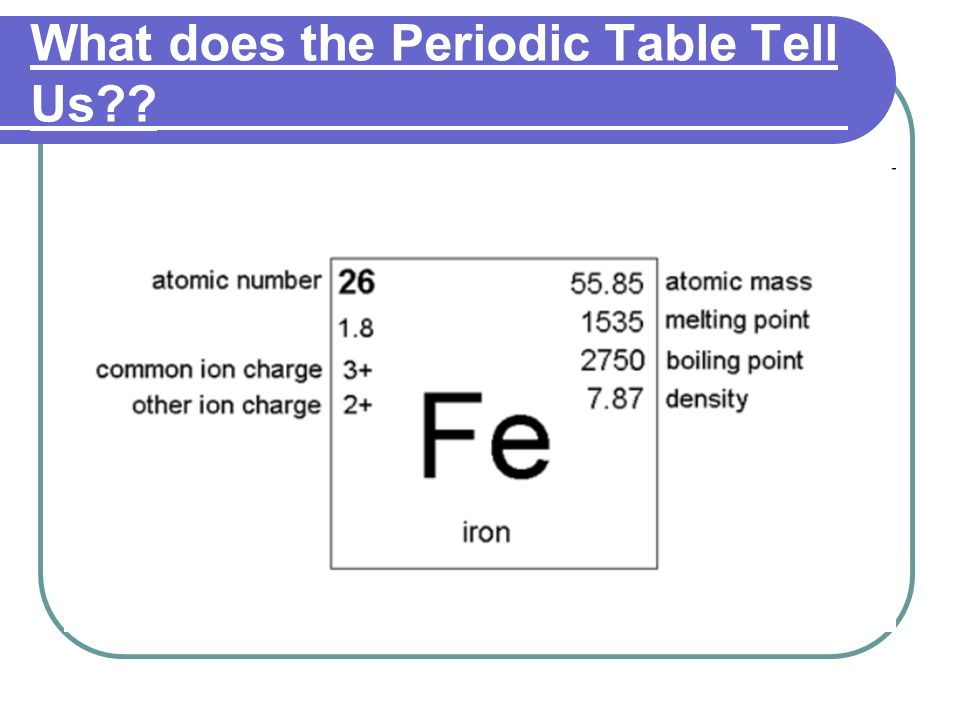 Elements isotopes ions the periodic table ppt video online 14 what does the periodic table urtaz Image collections