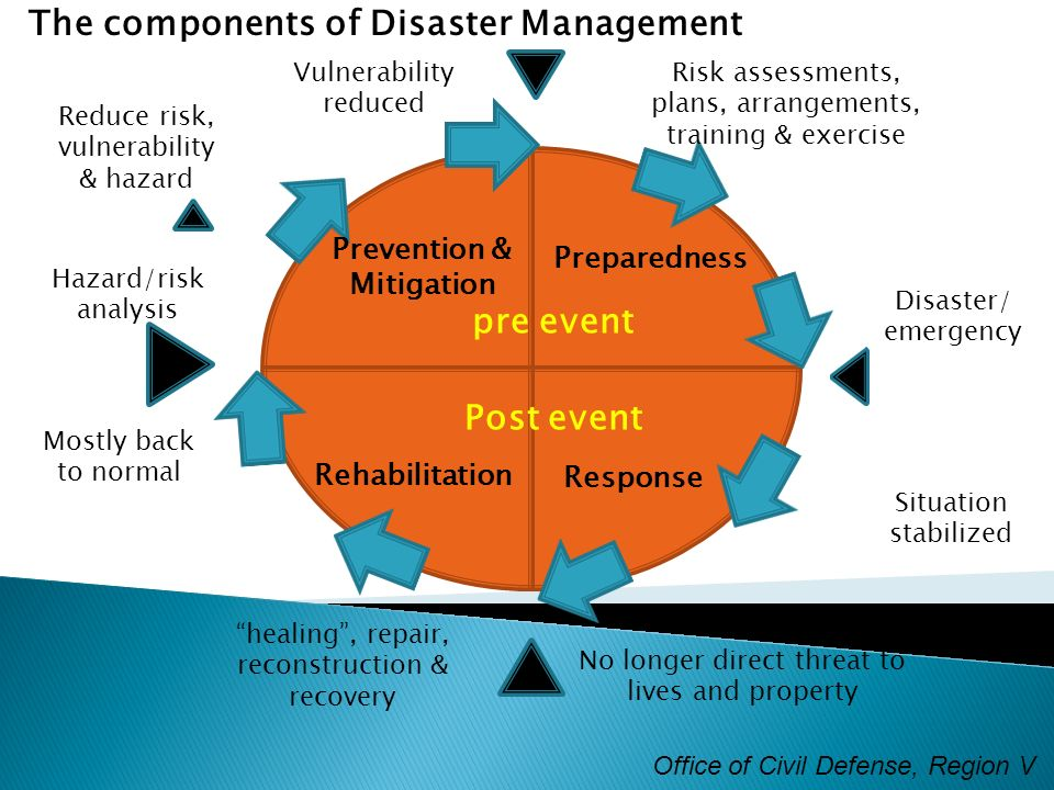 prevention and mitigation analysis Studies for prevention and mitigation of programs for innovative research: advanced prediction researches for natural disaster prevention and reduction analysis, and conducting multi-agent simulations for evacuation actions 1.