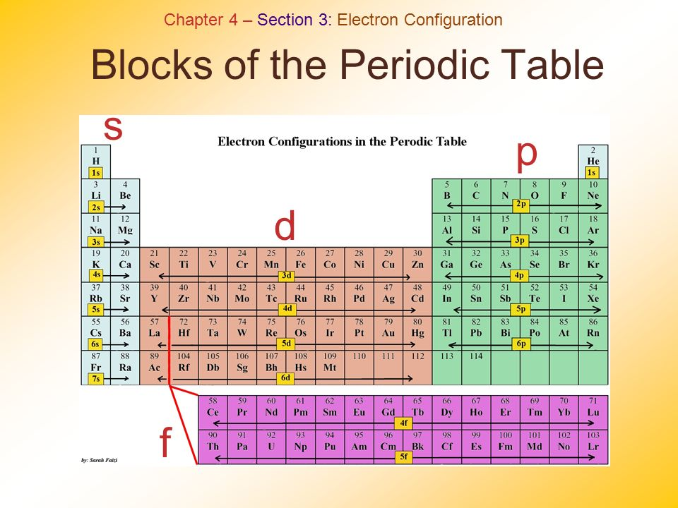 Periodic Table what is p on the periodic table : Quantum Theory, Electrons, & The Periodic Table Chapters 4 & 5 ...
