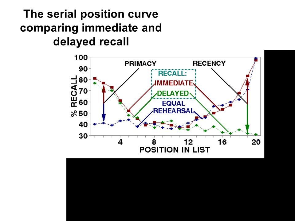study on serial position curve phenomena Etsu online programs -   module 3 - memory: forgetting curve & serial position effect mod 03 ep 11.