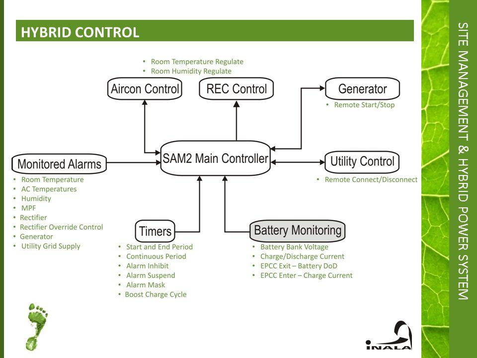 managing hybrid marketing systems Hybrid it management build, operate, and optimize workloads running across your hybrid platform network management hpe 3par storeserv 8000 storage system.
