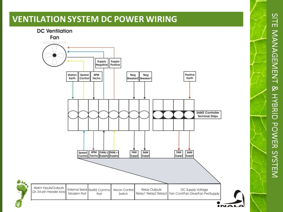 Hybrid Ventilation System : The next step towards a greener footprint for your network