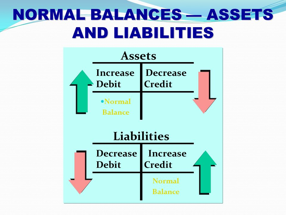 linking debit or credit with normal Debit and credit debit and credit refer to the left and right sides of the accounting ledger each transaction is recorded on both sides of the ledger, with the sums of each side being equal to the other.