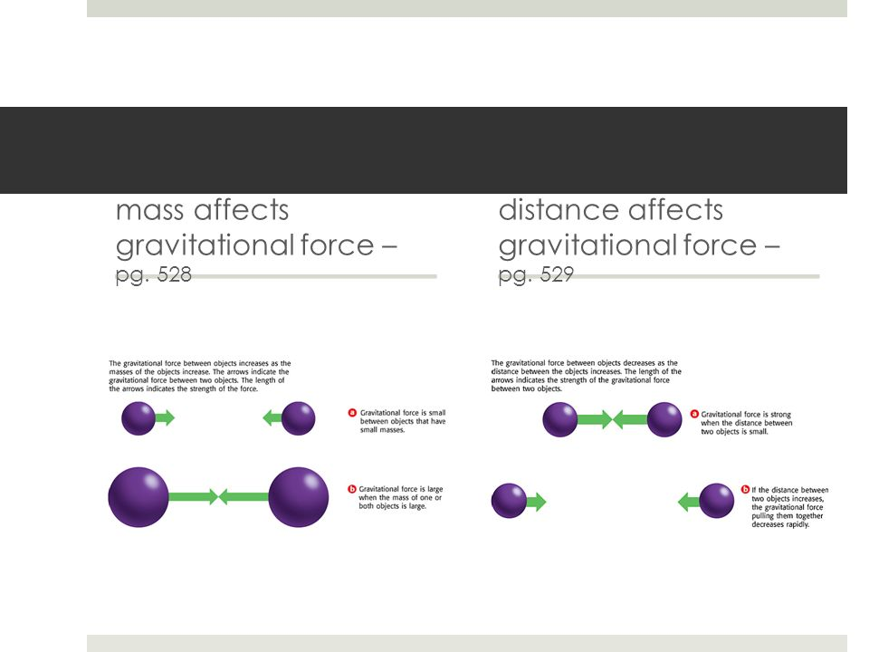 mass affects gravitational force – pg. 528