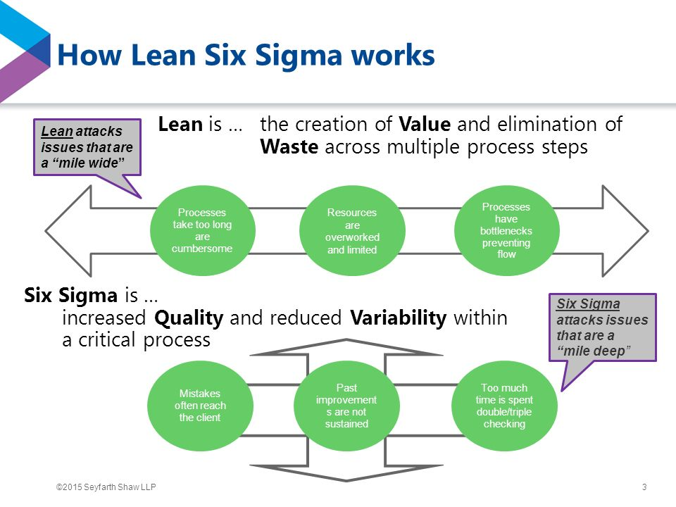 Six Sigma Vs Lean Six Sigma Villanova University Oukasfo