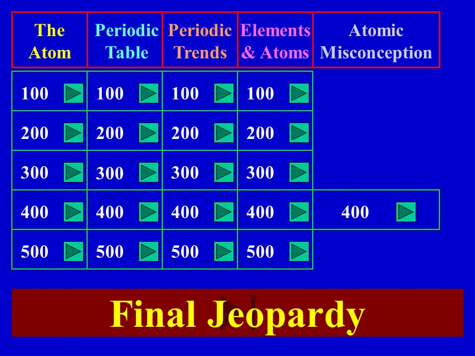 Atoms and periodic table who am i jeopardy ppt video online final jeopardy the atom periodic table periodic trends elements urtaz Image collections