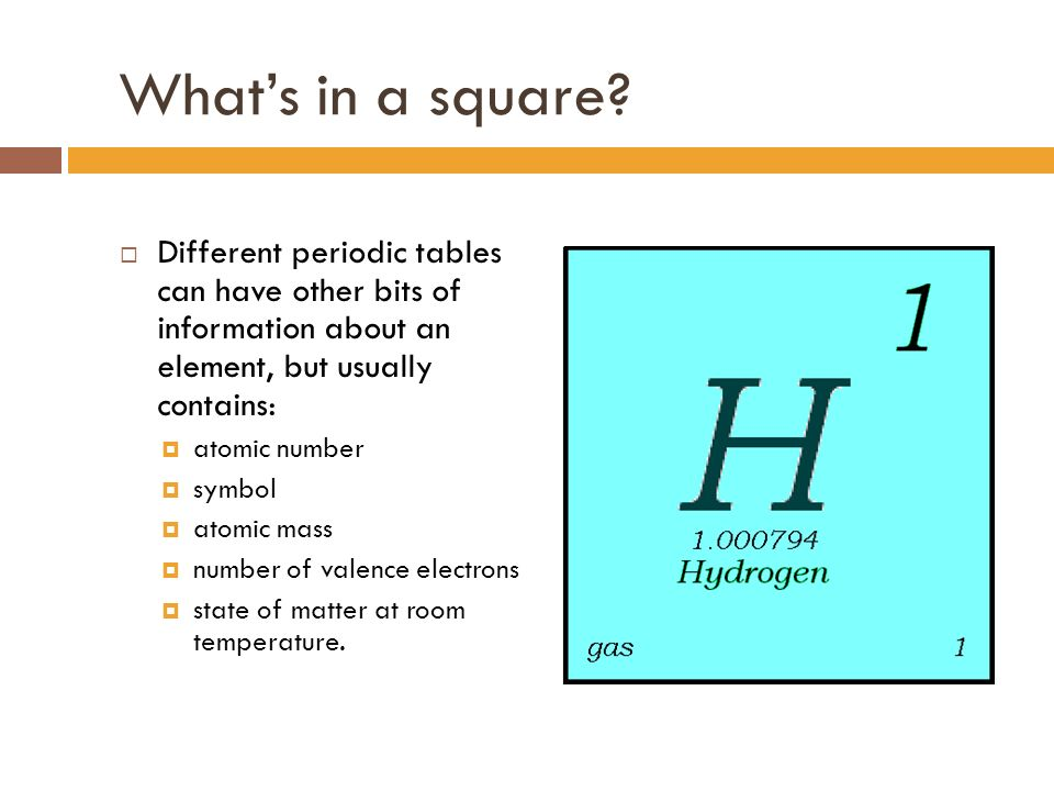 The modern periodic table organization ppt download whats in a square different periodic tables can have other bits of information about an element urtaz Choice Image