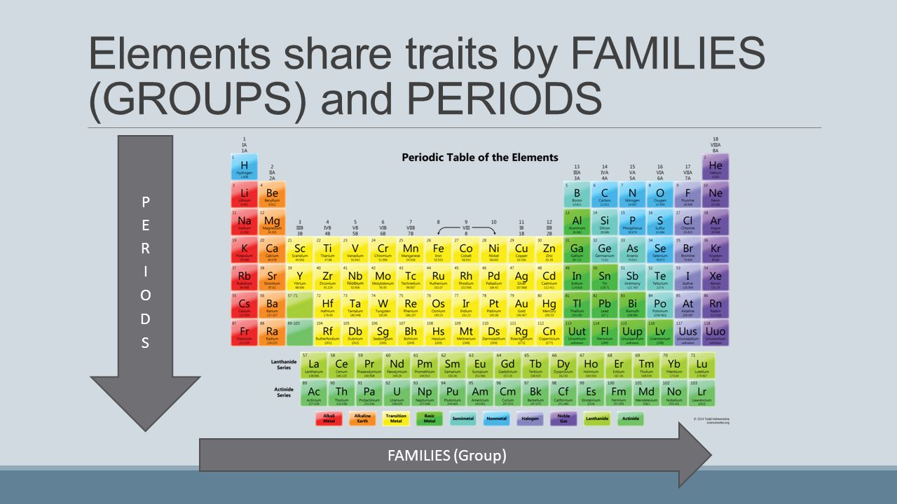 The periodic table review concepts ppt download 10 elements share traits by families groups and periods gamestrikefo Image collections