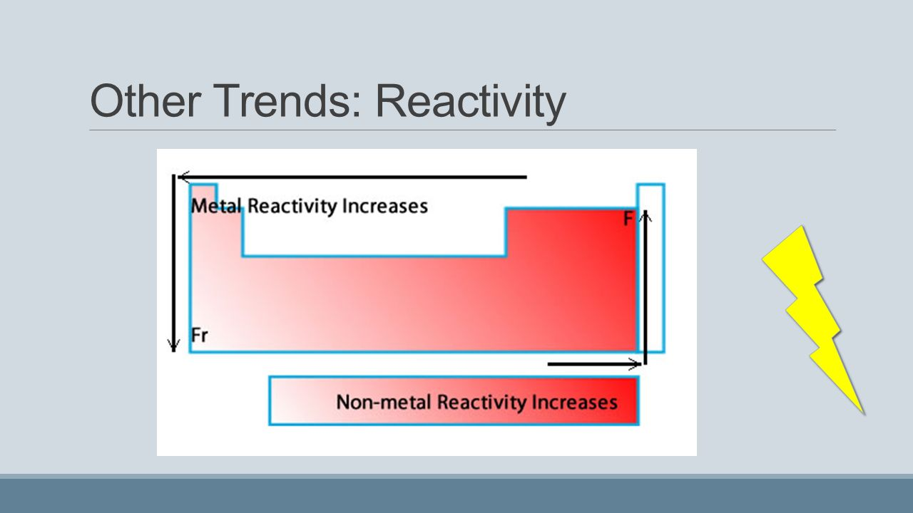 Periodic table trends reactivity gallery periodic table images periodic table reactivity trends gallery periodic table images the periodic table review concepts ppt download 22 gamestrikefo Images