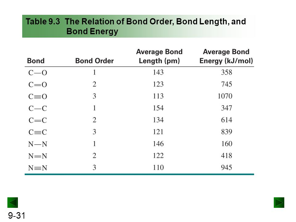 bond length and bond energy pdf