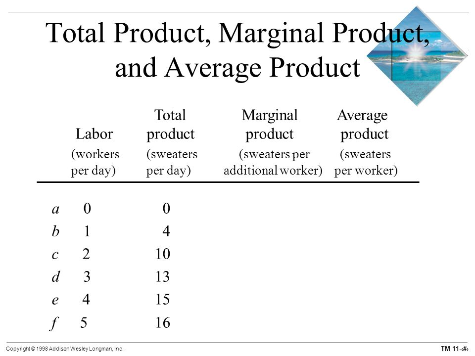 marginal product of labor and average relationship