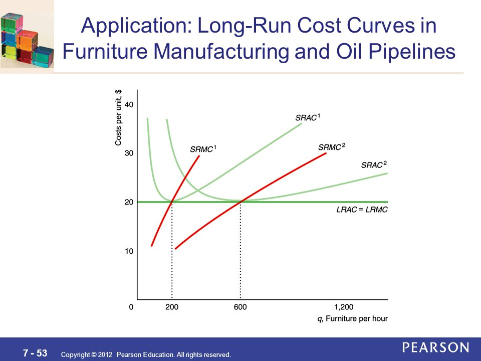 long run cost curves pdf