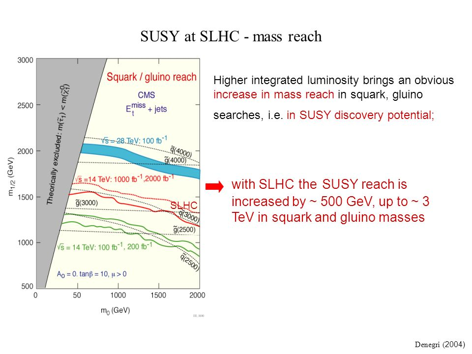 SUSY at SLHC - mass reach