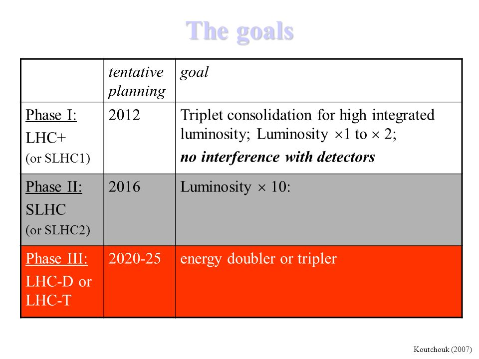 The goals tentativeplanning goal Phase I: LHC+ 2012