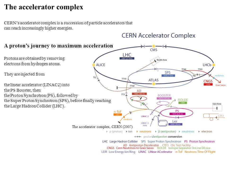 The accelerator complex