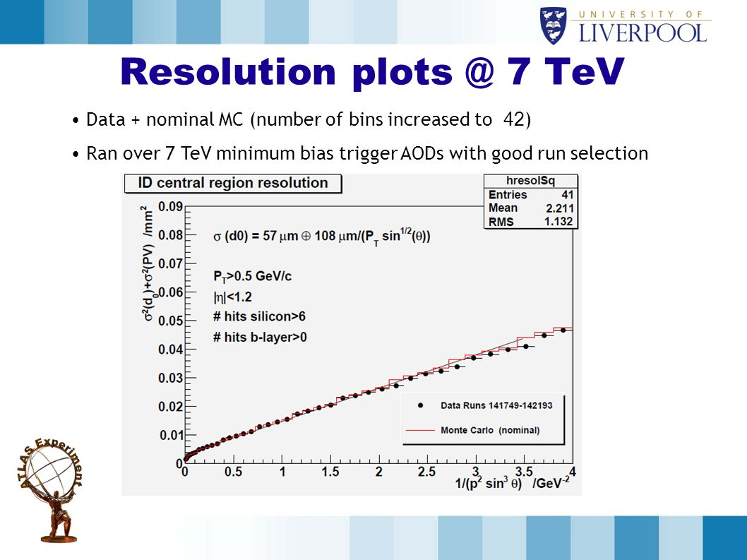 Resolution plots @ 7 TeV Data + nominal MC (number of bins increased to 42) Ran over 7 TeV minimum bias trigger AODs with good run selection.