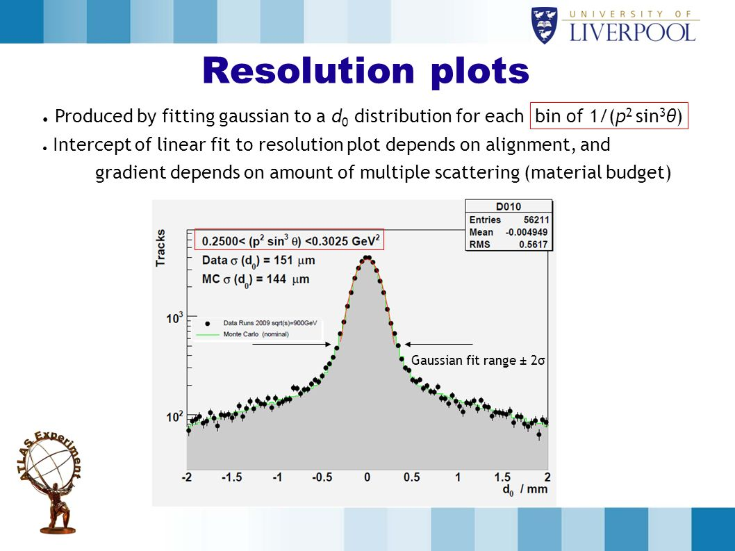 Resolution plots Produced by fitting gaussian to a d0 distribution for each bin of 1/(p2 sin3θ)