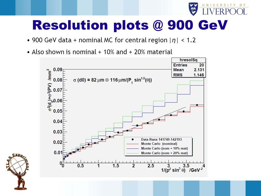Resolution plots @ 900 GeV 900 GeV data + nominal MC for central region |η| < 1.2.