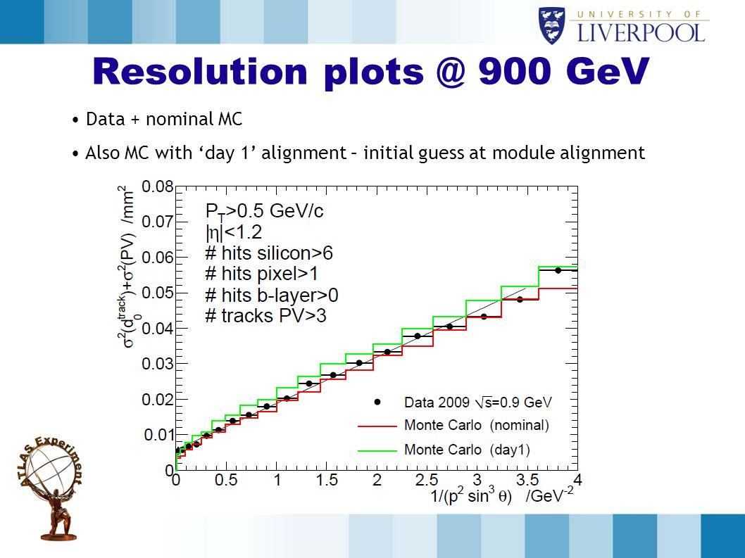 Resolution plots @ 900 GeV Data + nominal MC