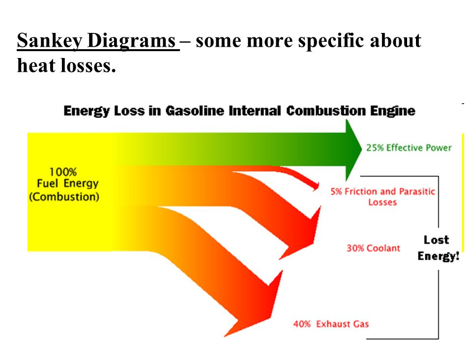 Uses of Energy. - ppt video online download