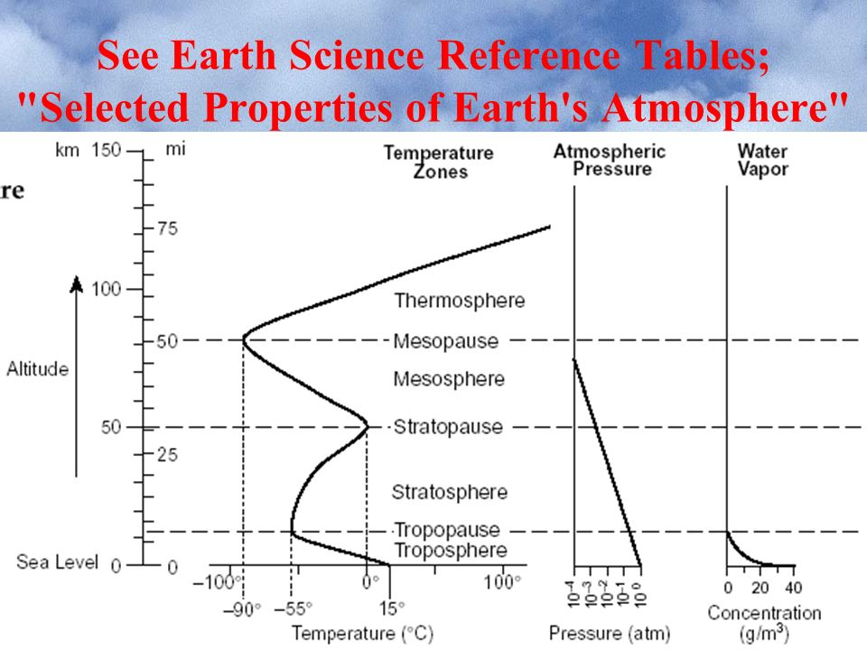 earth 39 s 7th grade science worksheets atmosphere earth best free printable worksheets. Black Bedroom Furniture Sets. Home Design Ideas