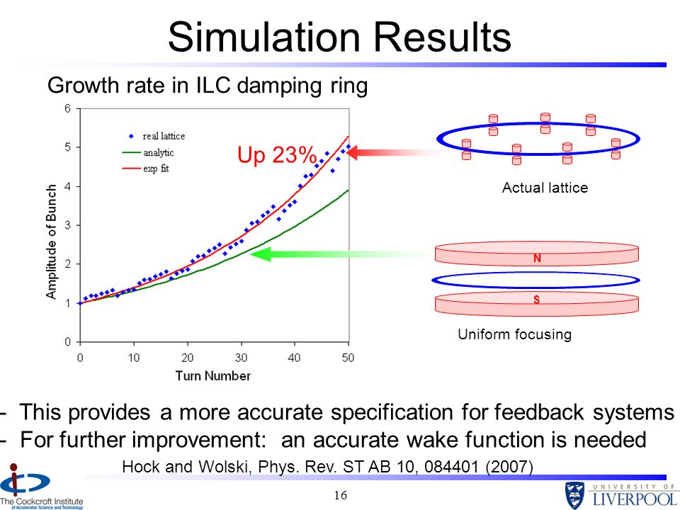 Simulation Results Growth rate in ILC damping ring Up 23%