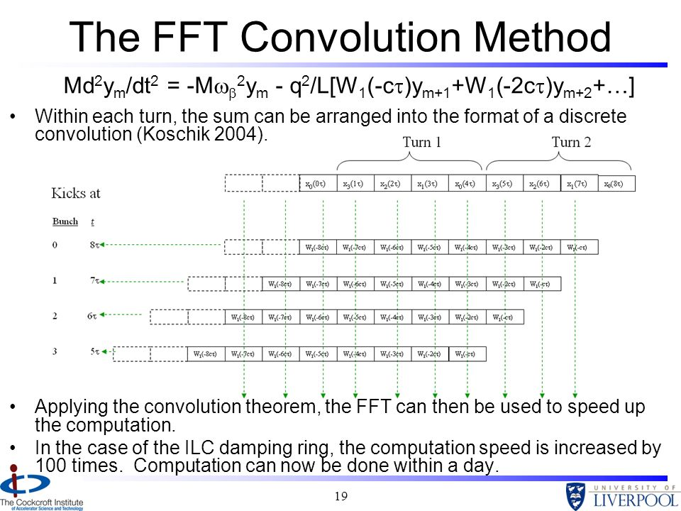 The FFT Convolution Method