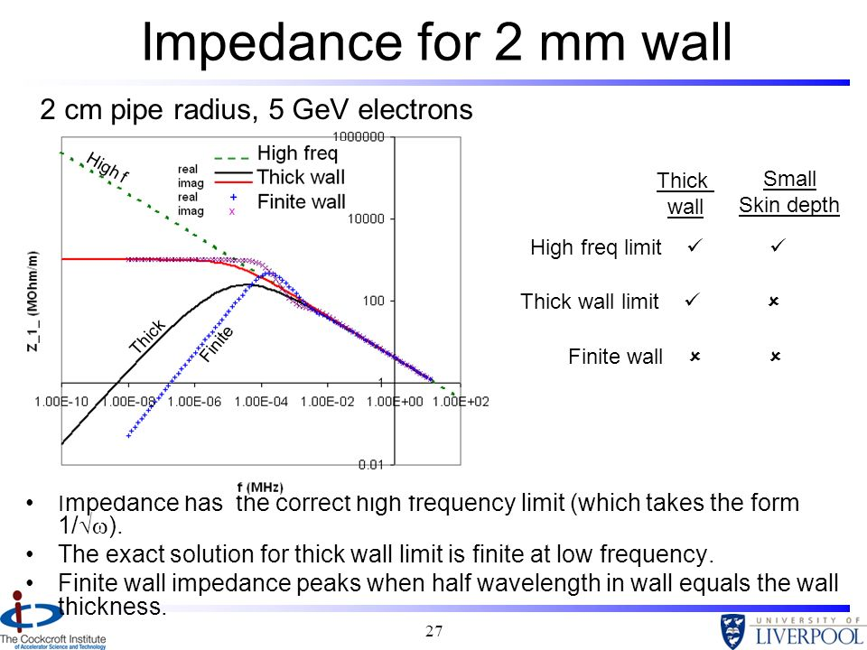 Impedance for 2 mm wall 2 cm pipe radius, 5 GeV electrons