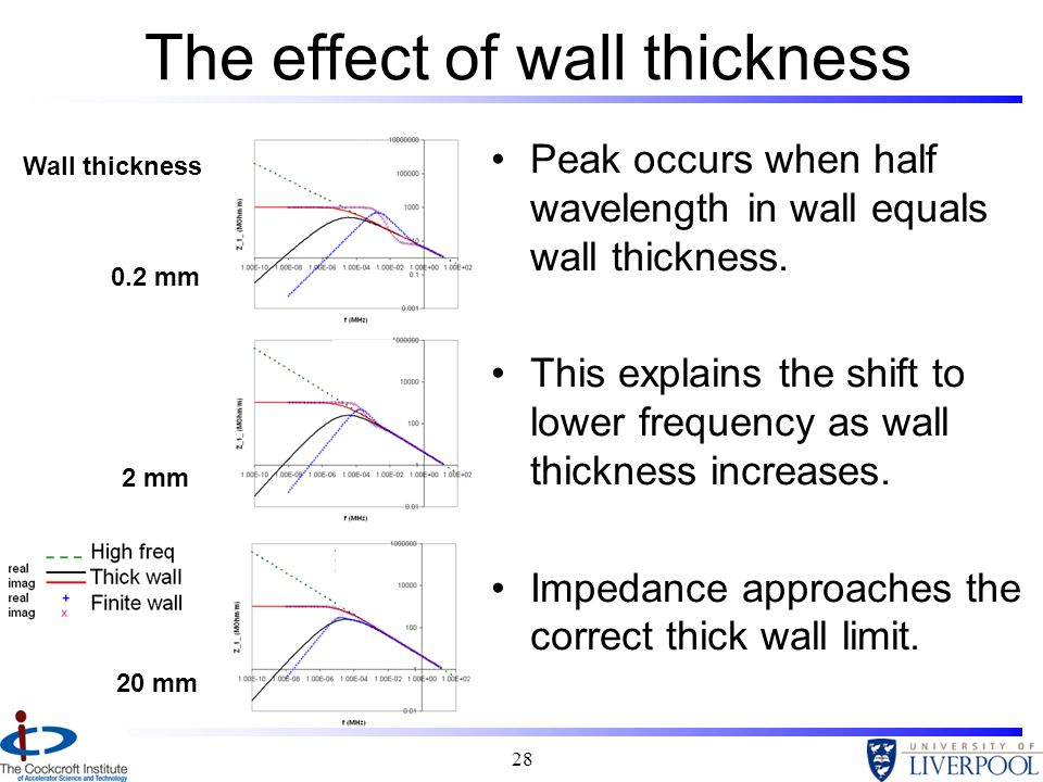 The effect of wall thickness