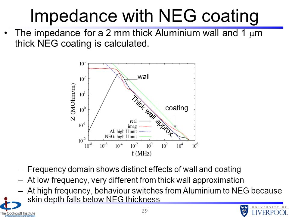 Impedance with NEG coating