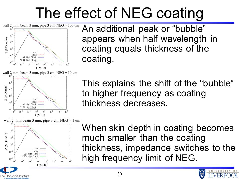 The effect of NEG coating