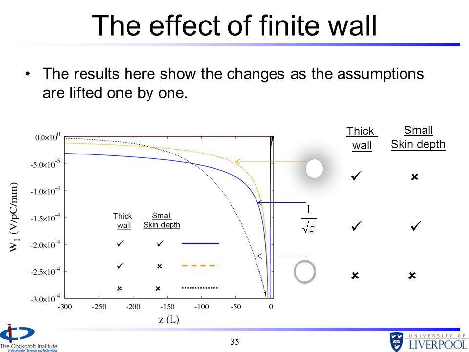 The effect of finite wall