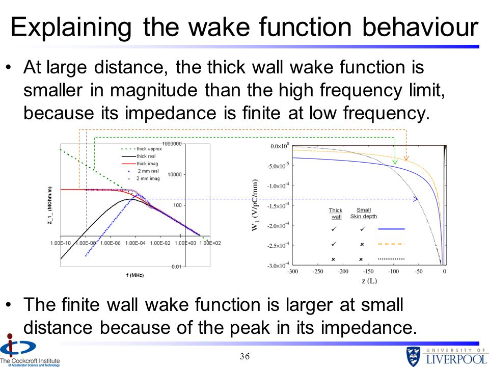 Explaining the wake function behaviour