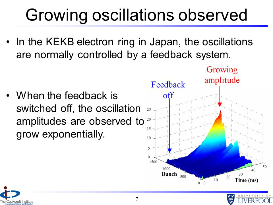 Growing oscillations observed