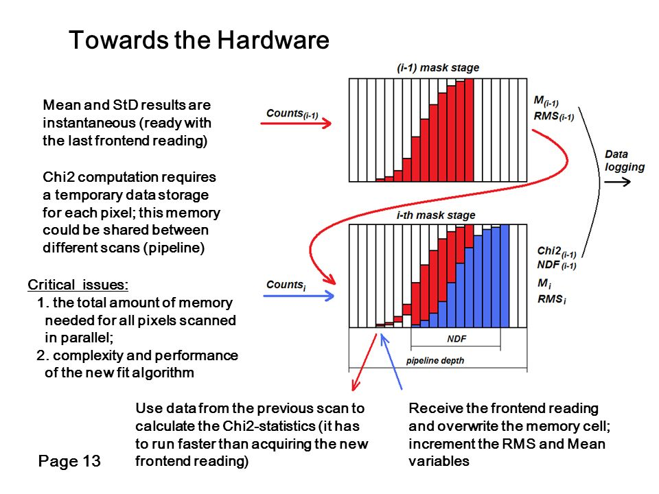 Towards the Hardware Page 13 Mean and StD results are