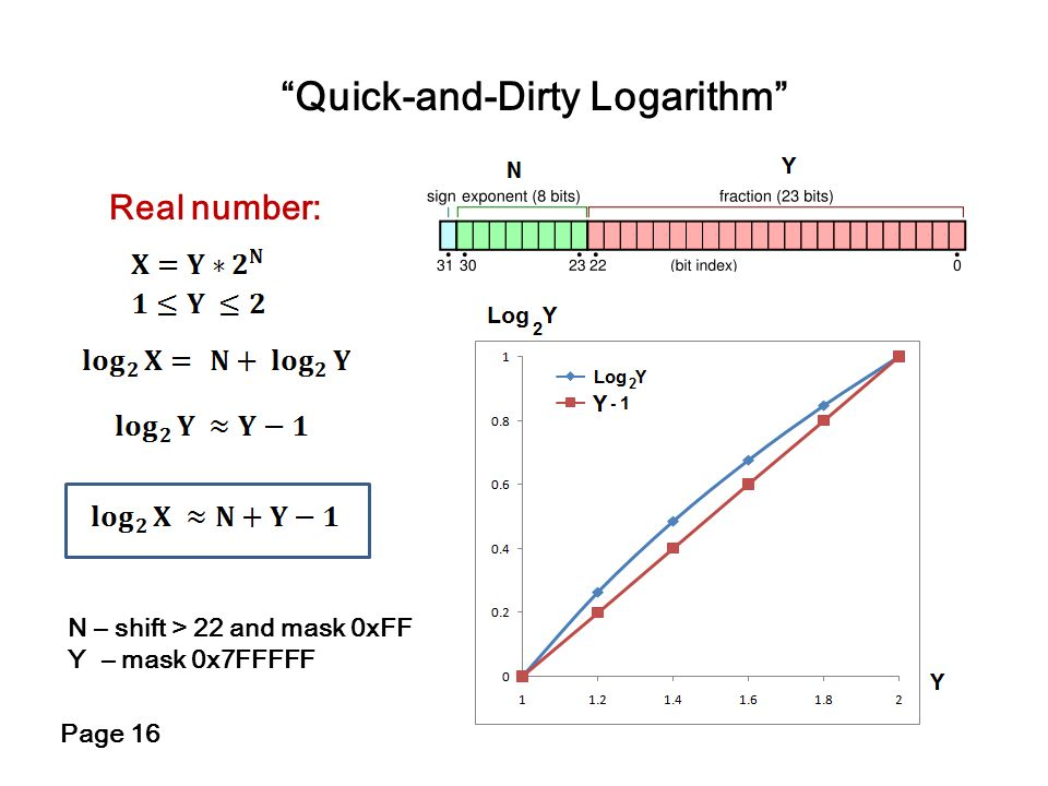 Quick-and-Dirty Logarithm