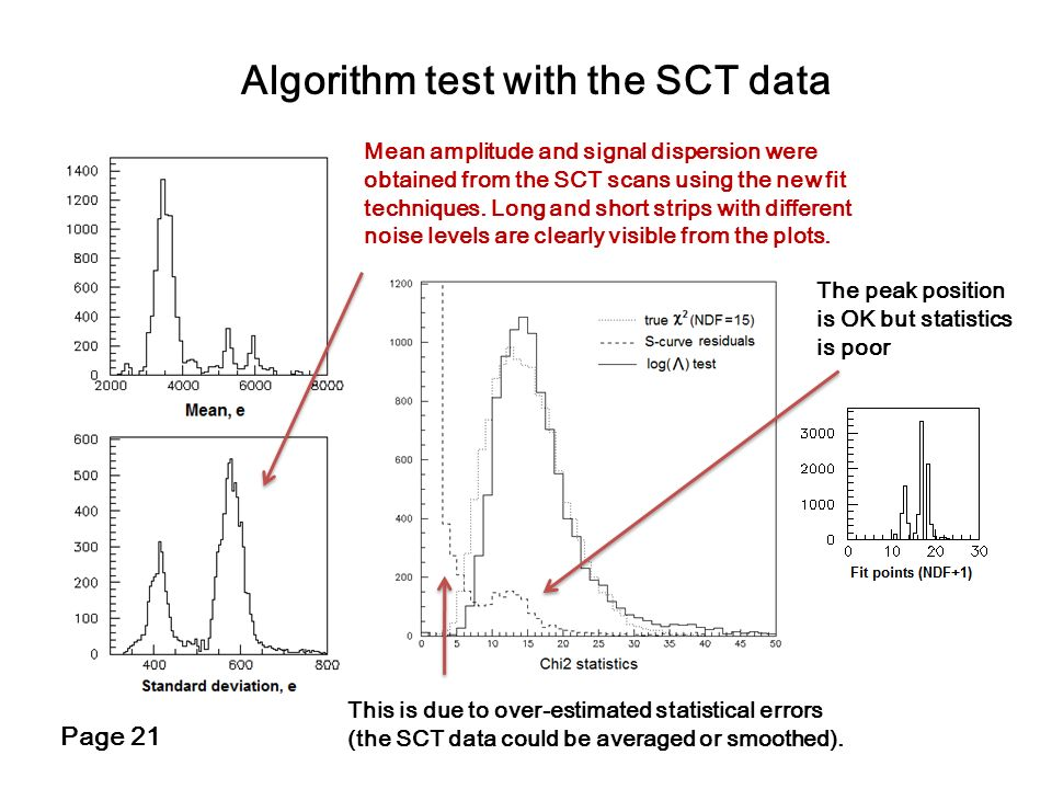 Algorithm test with the SCT data