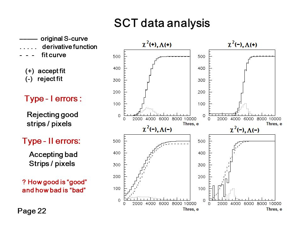 SCT data analysis Type - I errors : Type - II errors: Rejecting good